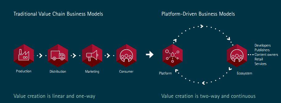 platform-model