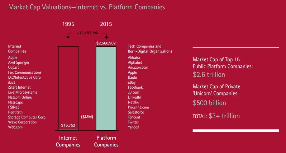 platform economy statistiche